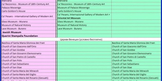 Дисконтные карты на посещение музеев и церквей в Венеции