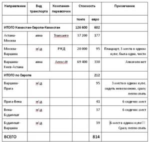 Цены на дорогу из Казахстана в Европу и по Европе