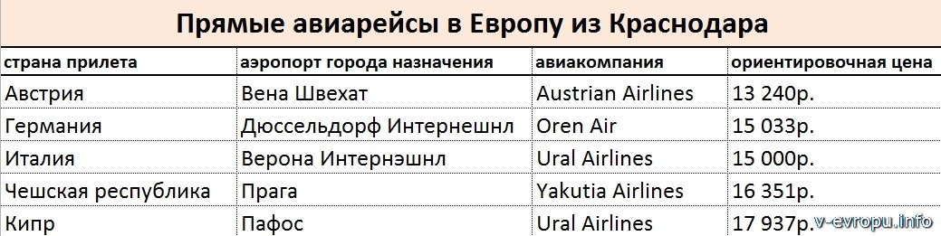 Прямые рейсы в Европу из Краснодара