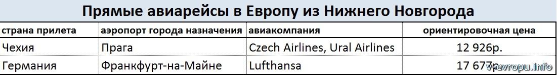 Прямые рейсы в Европу из Нижнего Новгорода