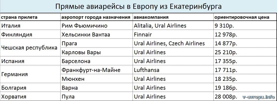 Прямые рейсы из Екатеринбурга в Европу