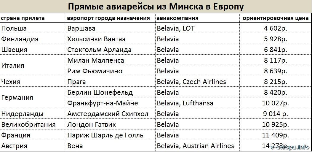 Прямые рейсы из Минска в Европу
