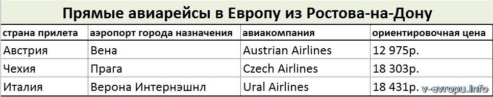 Прямые рейсы из Ростова в Европу
