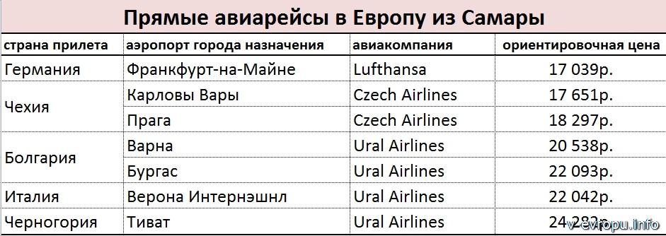Прямые рейсы из Самары в Европу
