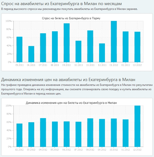 Спрос на авиабилеты Екатеринбург-Милан и динамика изменения цен