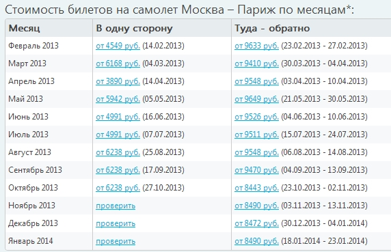 Стоимость авиабилетов Москва-Париж по месяцам на текущий год