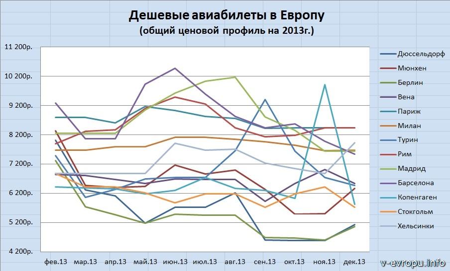 Динамика цен самых дешевых авиабилетов в Европу из Москвы на 2013г.