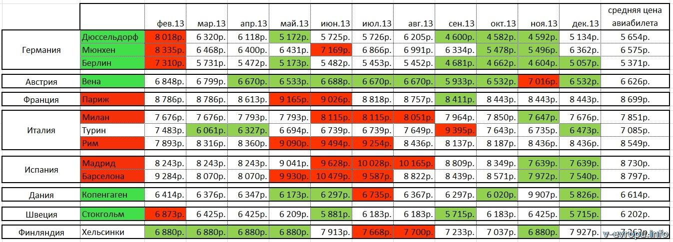 Сравнительная таблица стоимости дешевых авиабилетов в Европу в 2013 году