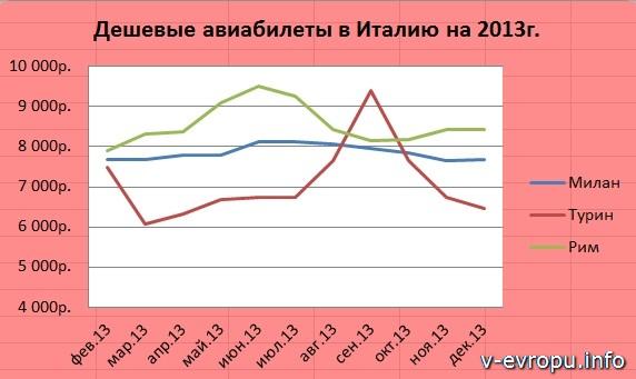 Италия 2013: дешевые авиабилеты из Москвы