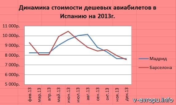 Динамика стоимости дешевых авиабилетов в Испанию (2013г)