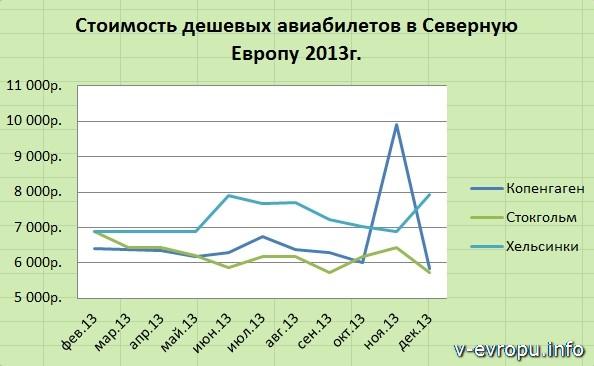 Динамика изменения стоимости бюджетных авиабилетов в Северную Европу на 2013 год