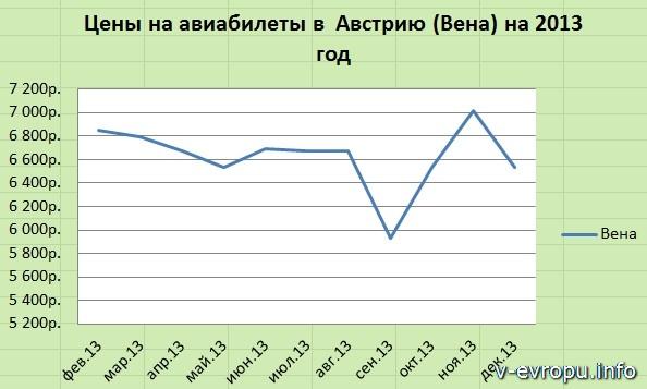 Москва-Вена: дешевые авиабилеты на 2013г
