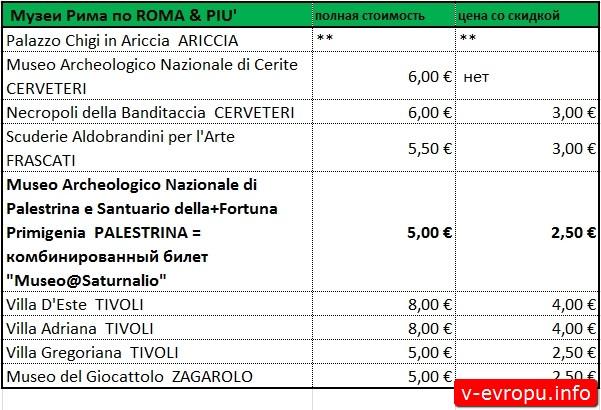 Стоимость билетов в музеи Рима по Roma PIU Pass