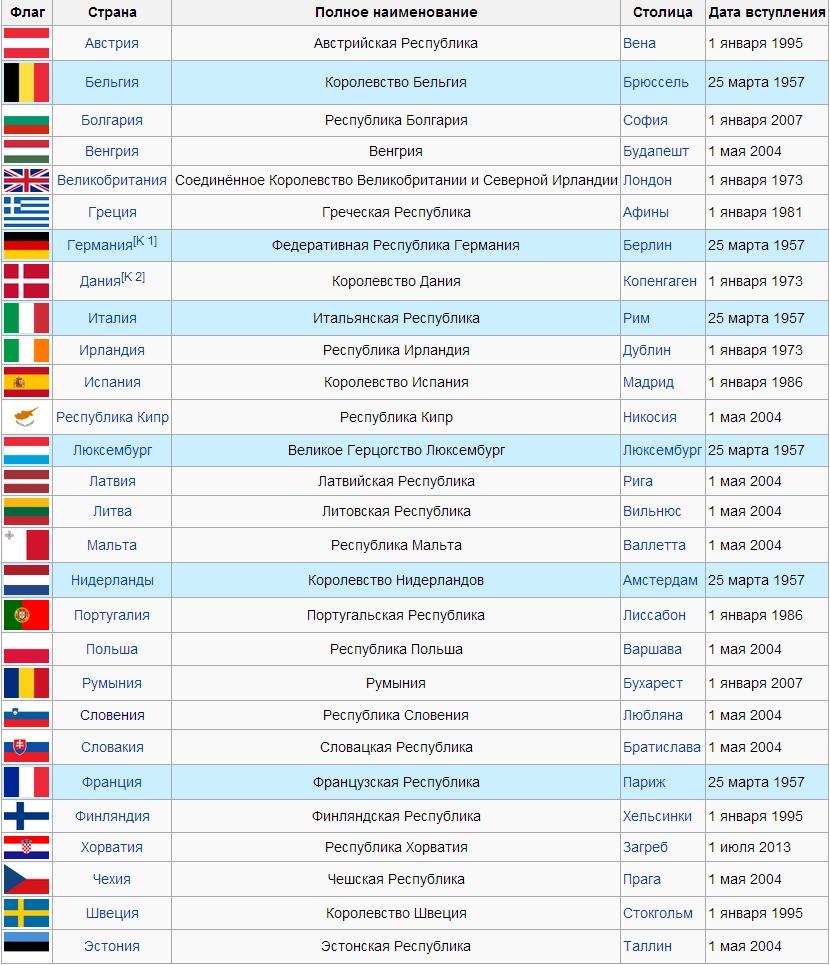 Список стран-участниц Европейского Союза