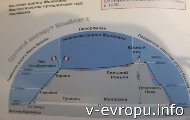 Схема Кругового маршрута Монблана